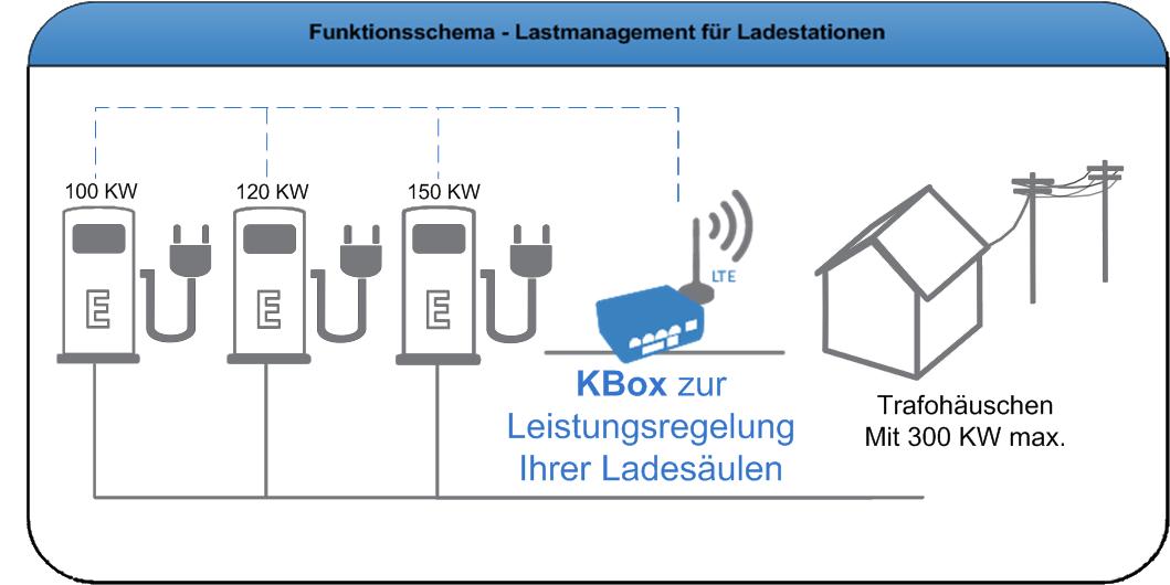 Infografik-KBox Zum Lastmanagement randlos